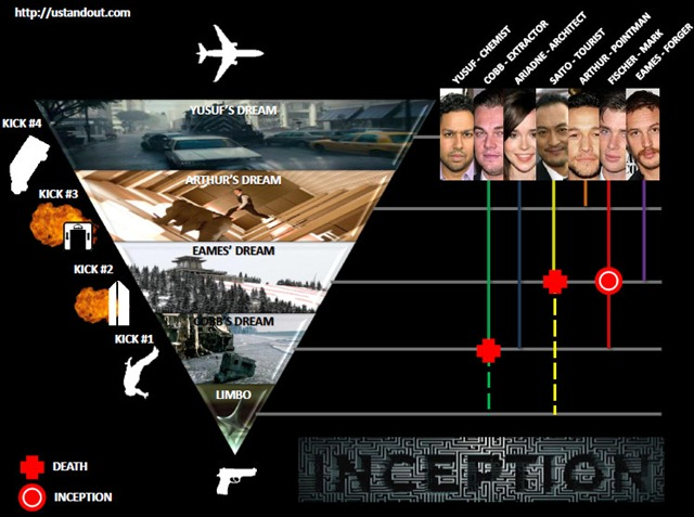 Inception Ending Infographic